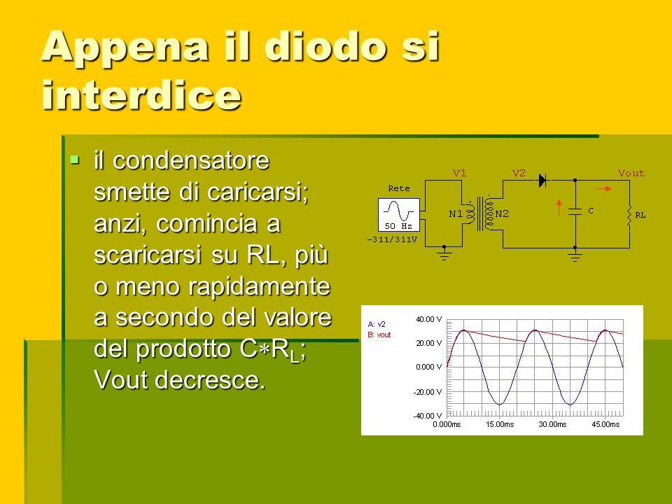 Appena il diodo si interdice il condensatore smette di caricarsi; anzi, comincia a scaricarsi su RL, più o meno rapidamente a secondo del valore del p