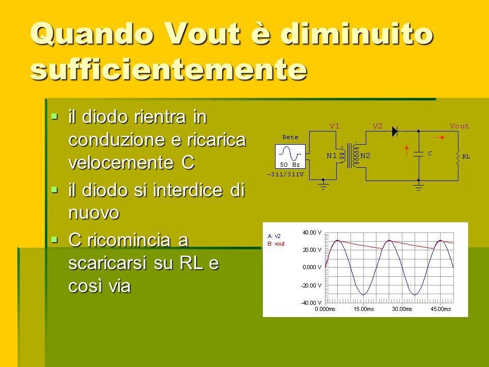 Quando Vout è diminuito sufficientemente il diodo rientra in conduzione e ricarica velocemente C il diodo rientra in conduzione e ricarica velocemente