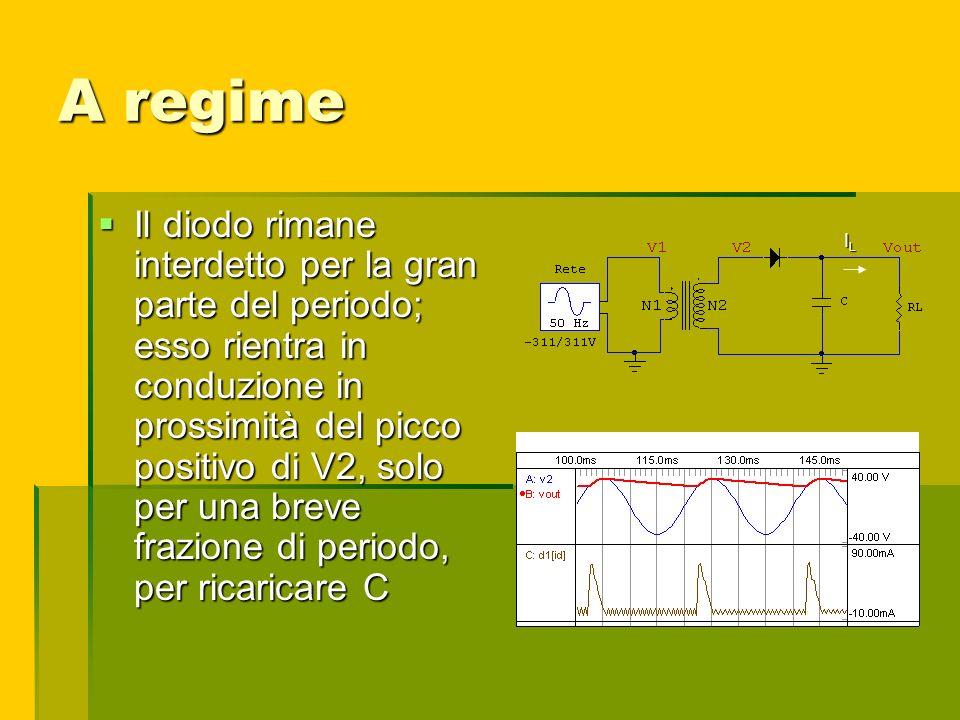 A regime Il diodo rimane interdetto per la gran parte del periodo; esso rientra in conduzione in prossimità del picco positivo di V2, solo per una bre