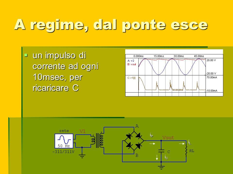 A regime, dal ponte esce un impulso di corrente ad ogni 10msec, per ricaricare C un impulso di corrente ad ogni 10msec, per ricaricare C iLiLiLiL iPiP