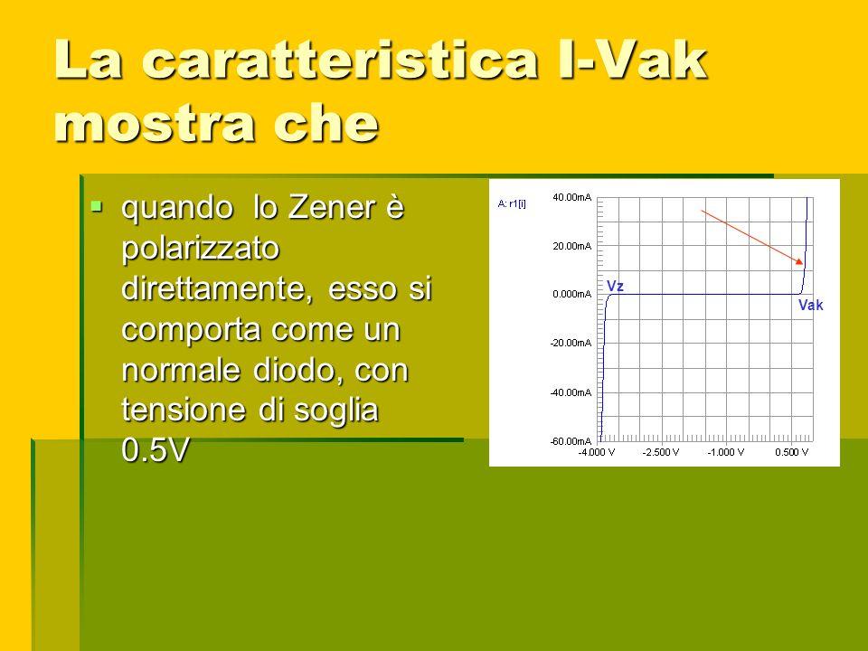 La caratteristica I-Vak mostra che quando lo Zener è polarizzato direttamente, esso si comporta come un normale diodo, con tensione di soglia 0.5V qua