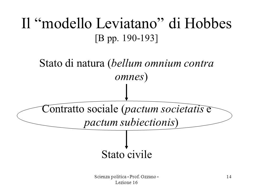 Scienza politica - Prof. Ozzano - Lezione 16 14 Il modello Leviatano di Hobbes [B pp. 190-193] Stato di natura (bellum omnium contra omnes) Contratto