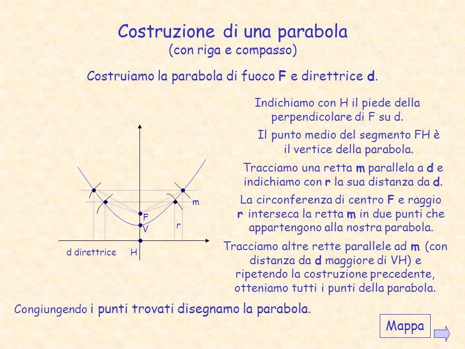 Parabola La parabola si può definire come il luogo dei punti equidistanti da un punto, detto fuoco, e da una retta, detta direttrice. I punti P 1,P 2,