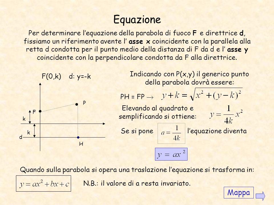 Costruzione di una parabola (con riga e compasso) Costruiamo la parabola di fuoco F e direttrice d. Indichiamo con H il piede della perpendicolare di