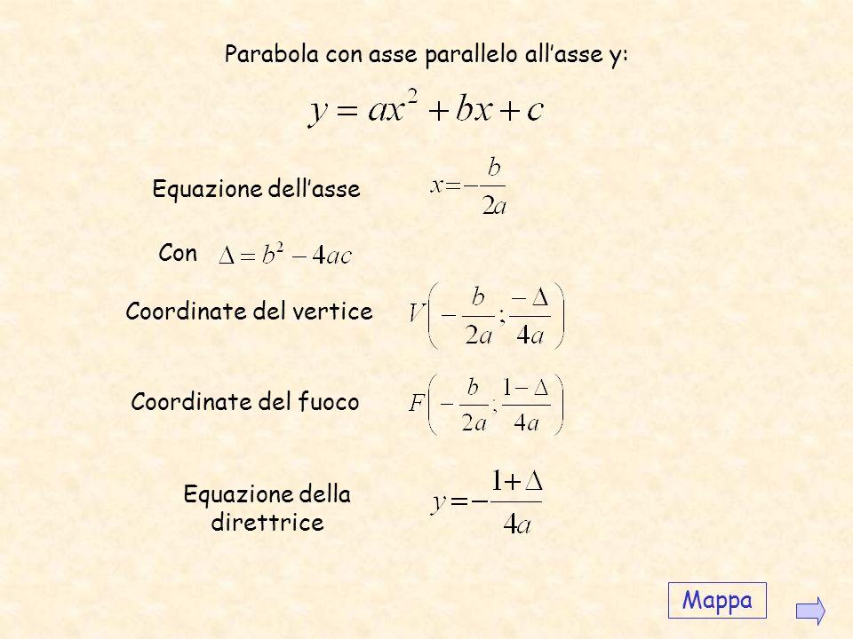 Equazione Per determinare lequazione della parabola di fuoco F e direttrice d,d, fissiamo un riferimento avente l asse x coincidente con la parallela