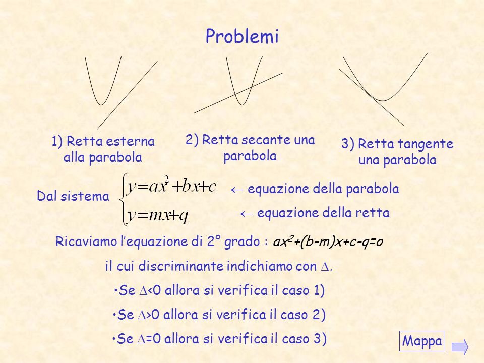 Parabola con asse parallelo allasse y: Equazione dellasse Con Coordinate del vertice Coordinate del fuoco Equazione della direttrice Mappa