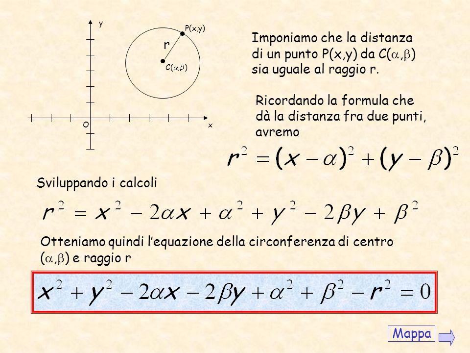 Luogo dei punti del piano equidistanti da un punto dato detto centro. La distanza si dice raggio. Vogliamo ora determinare lequazione della circonfere