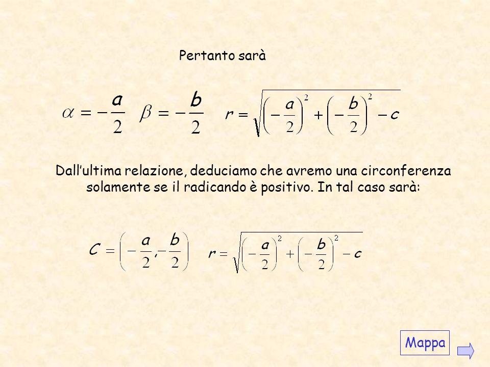 Esempio Trovare lequazione della circonferenza di centro C(2,1) e raggio 2. (x-2) 2 +(y-1) 2 =2 2 Svolgendo i calcoli otteniamo lequazione cercata Vic