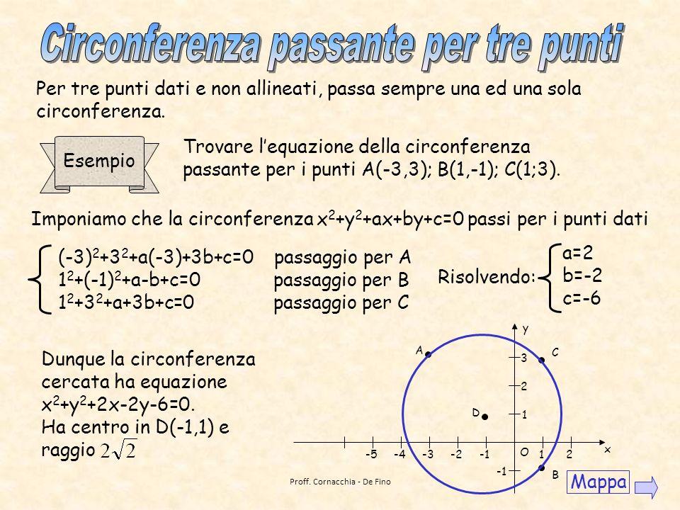 Per determinare lintersezione di due circonferenze, mettiamo a sistema le loro equazioni. Esempio Trovare lintersezione delle circonferenze C 1 : x 2