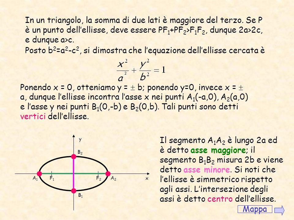 Ellisse Luogo dei punti del piano per i quali è costante la somma delle distanze da due punti fissi detti fuochi. F1F1 F2F2 Vogliamo ora determinare l