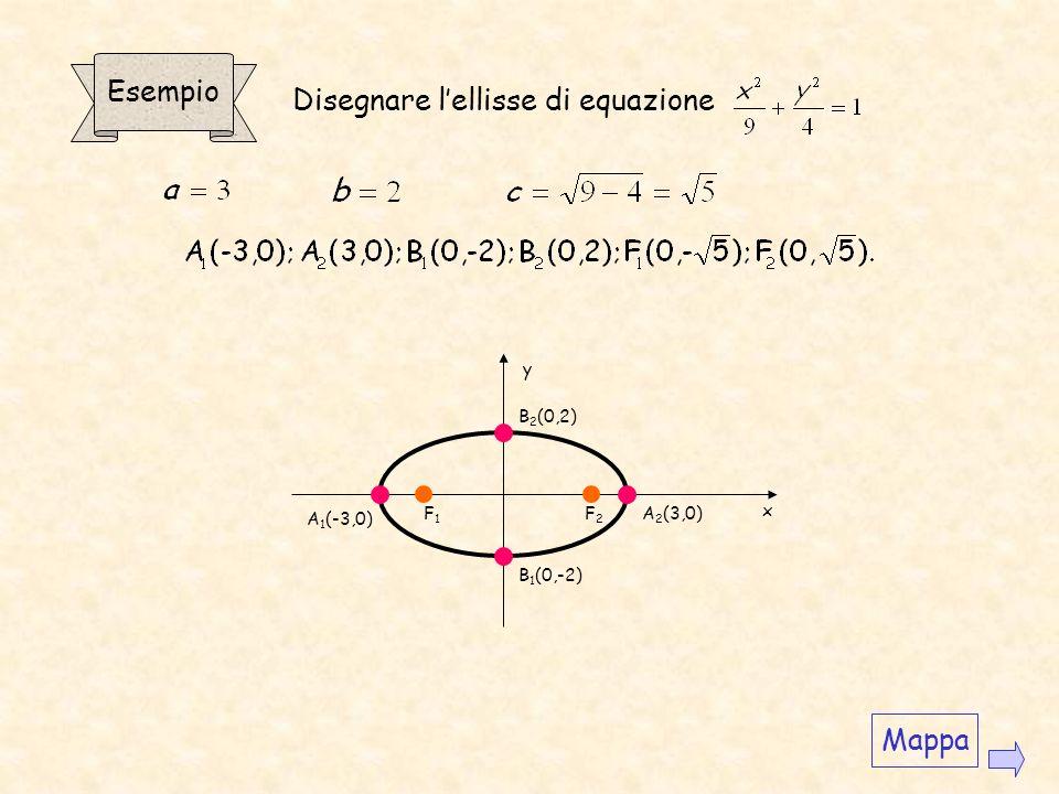 In un triangolo, la somma di due lati è maggiore del terzo. Se P è un punto dellellisse, deve essere PF 1 +PF 2 >F 1 F 2, dunque 2a>2c, e dunque a>c.