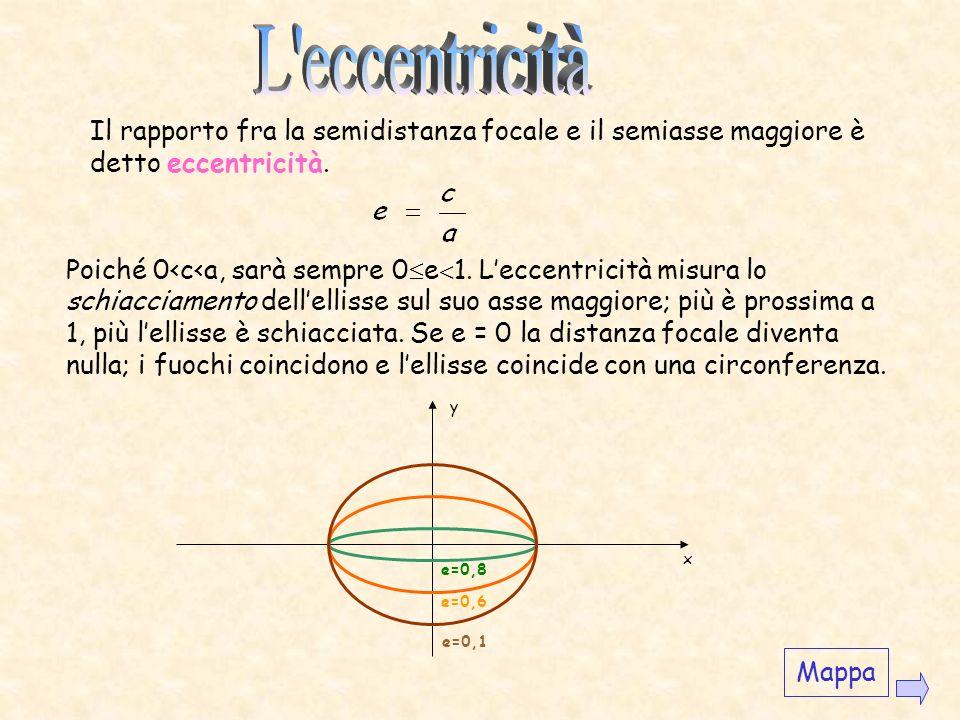 Esempio Disegnare lellisse di equazione y x A 1 (-3,0) A 2 (3,0) B 2 (0,2) B 1 (0,-2)F1F1 F2F2 Mappa