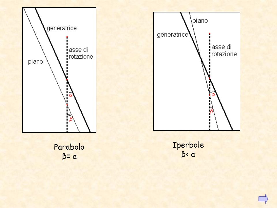L IPERBOLE DA UNA SEZIONE CONICA Liperbole si ottiene sezionando un cono con un piano inclinato rispetto allasse di rotazione del cono di un angolo mi