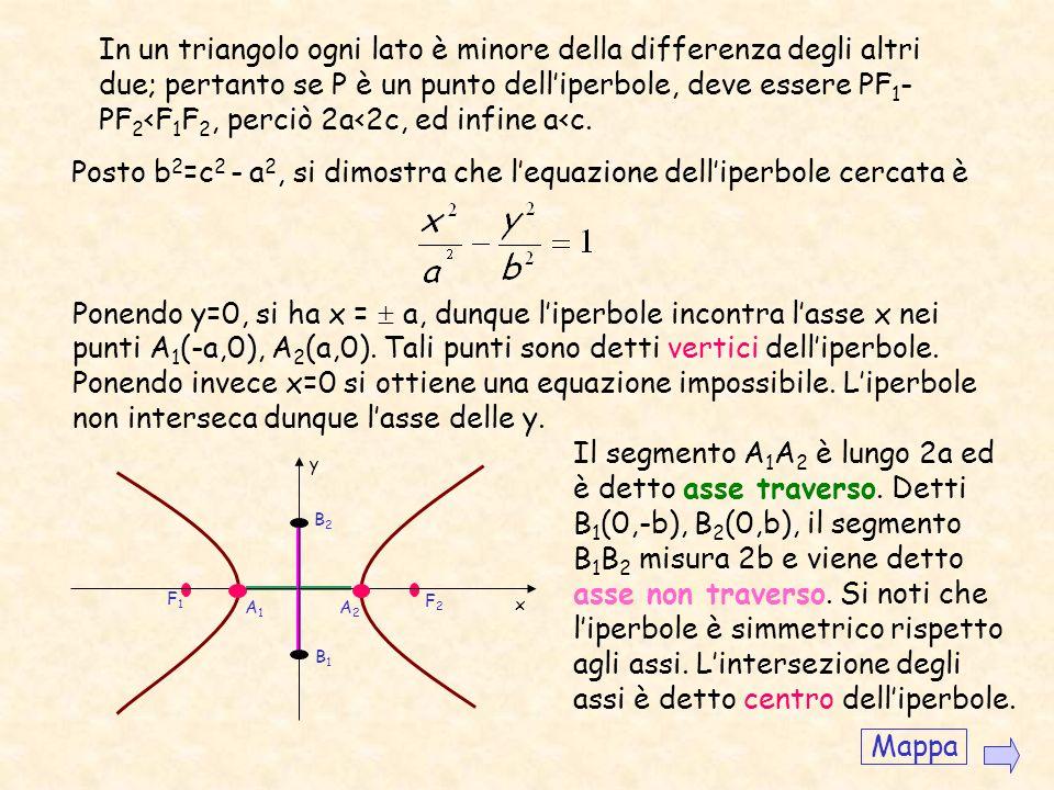 Iperbole Luogo dei punti del piano per i quali è costante la differenza delle distanze da due punti fissi detti fuochi. Vogliamo ora determinare lequa