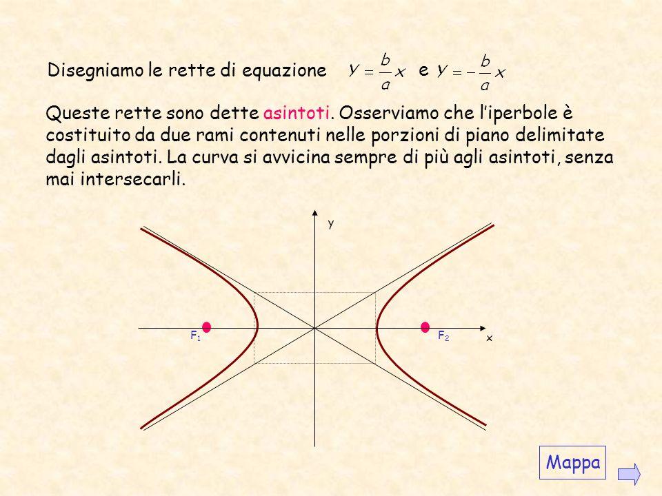 In un triangolo ogni lato è minore della differenza degli altri due; pertanto se P è un punto delliperbole, deve essere PF 1 - PF 2 <F 1 F 2, perciò 2