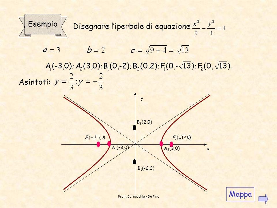F1F1 F2F2 y x Disegniamo le rette di equazione e Queste rette sono dette asintoti. Osserviamo che liperbole è costituito da due rami contenuti nelle p
