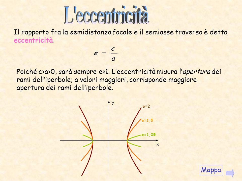 Esempio Disegnare liperbole di equazione Asintoti: y x A 1 (-3,0) A 2 (3,0) B 1 (-2,0) B 2 (2,0) Mappa Proff. Cornacchia - De Fino