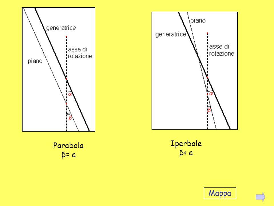La parabola si ottiene sezionando un cono con un piano inclinato rispetto allasse di rotazione del cono di un angolo uguale a quello della retta gener