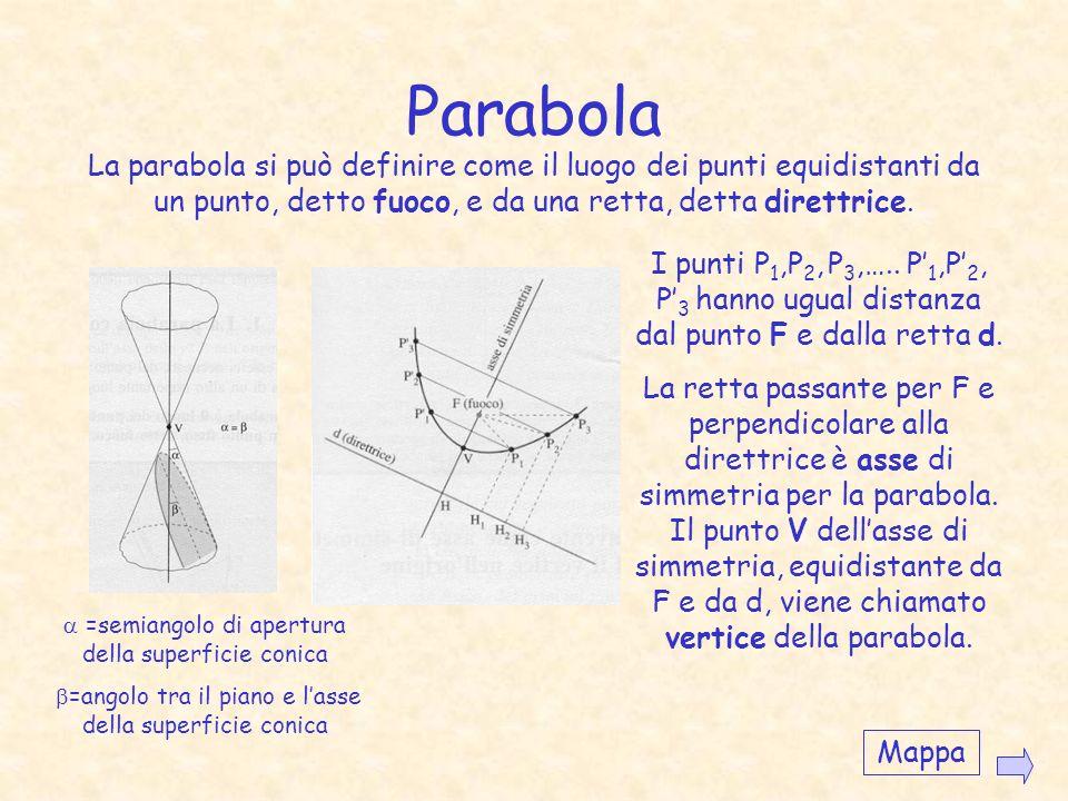 Parabola β= a Iperbole β< a Mappa