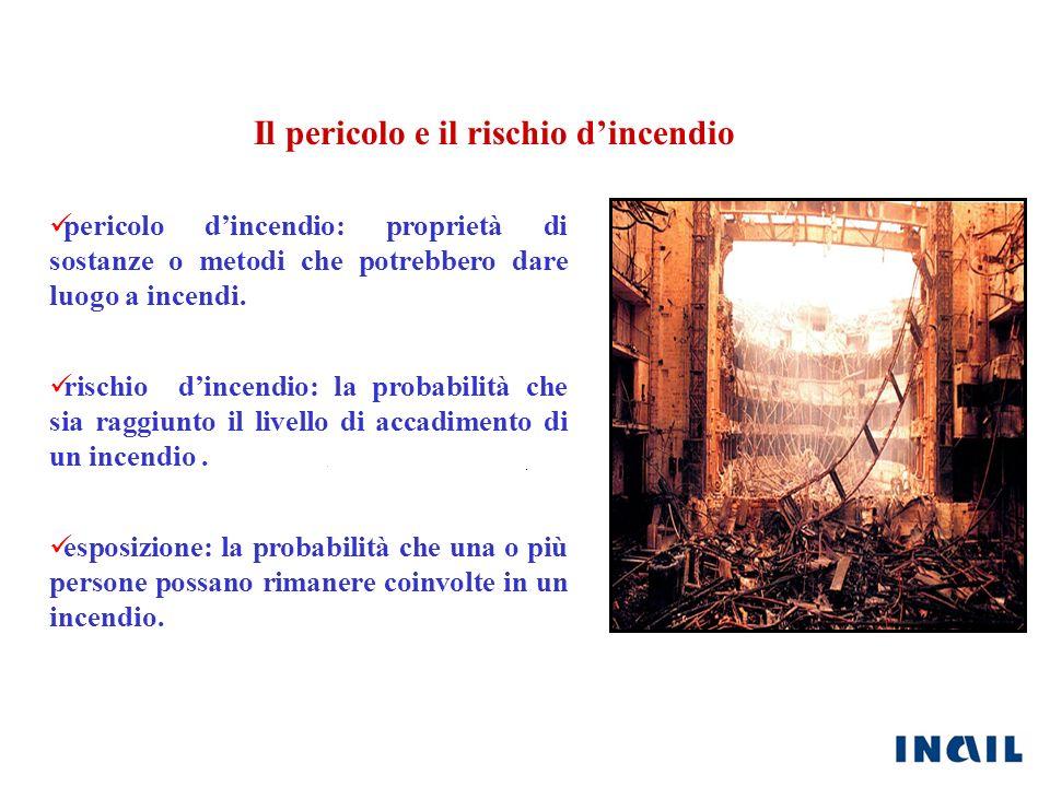 Il pericolo e il rischio dincendio pericolo dincendio: proprietà di sostanze o metodi che potrebbero dare luogo a incendi. rischio dincendio: la proba