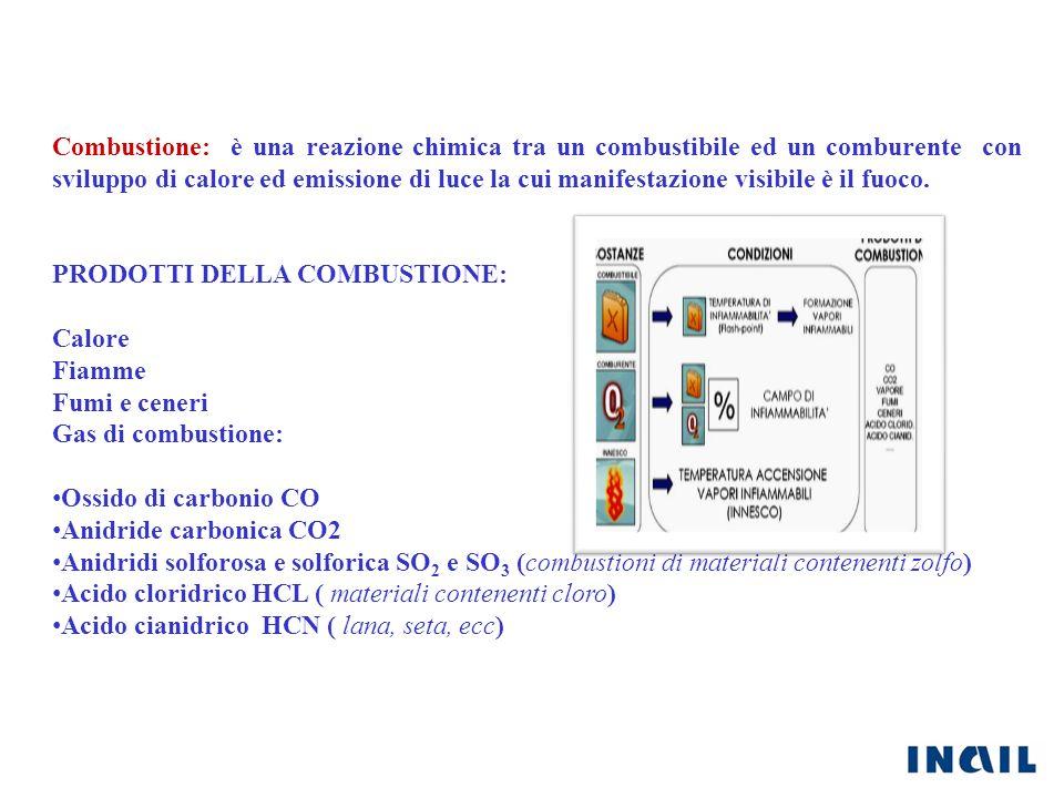 Combustione: è una reazione chimica tra un combustibile ed un comburente con sviluppo di calore ed emissione di luce la cui manifestazione visibile è