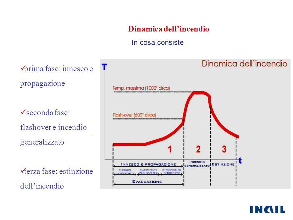 Dinamica dellincendio In cosa consiste prima fase: innesco e propagazione seconda fase: flashover e incendio generalizzato terza fase: estinzione dell
