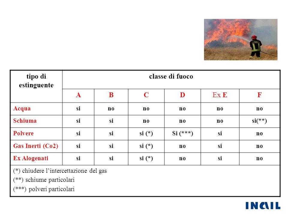 tipo di estinguente classe di fuoco ABCDEx EF Acquasino Schiumasi no si(**) Polveresi si (*)Si (***)sino Gas Inerti (Co2)si si (*)nosino Ex Alogenatis