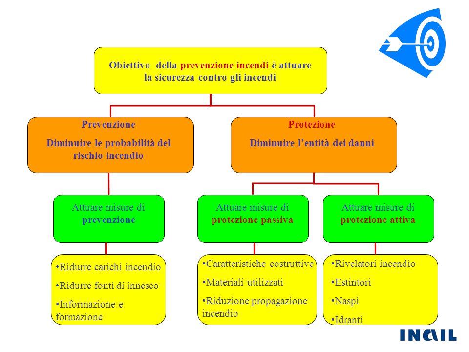 Obiettivo della prevenzione incendi è attuare la sicurezza contro gli incendi Prevenzione Diminuire le probabilità del rischio incendio Protezione Dim