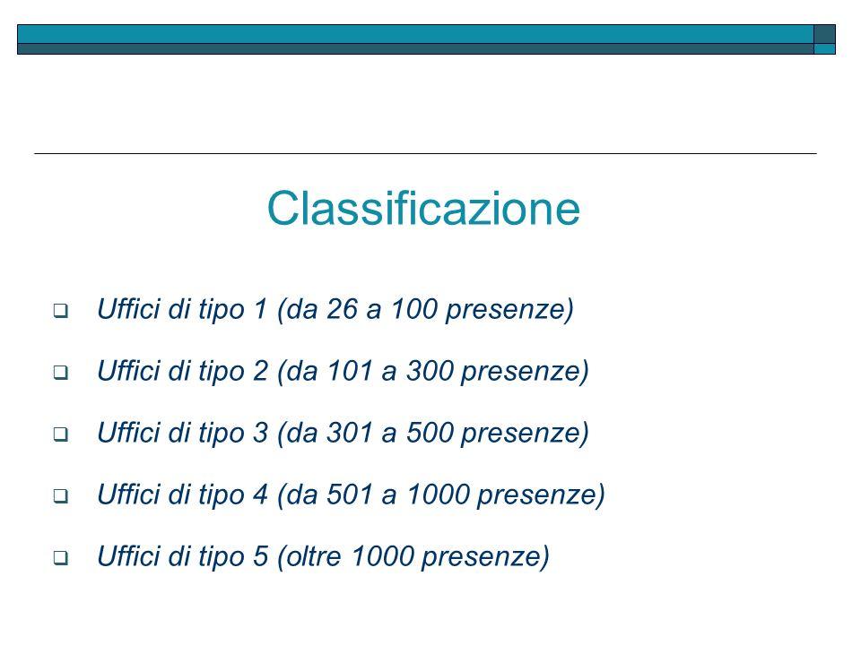 Classificazione Uffici di tipo 1 (da 26 a 100 presenze) Uffici di tipo 2 (da 101 a 300 presenze) Uffici di tipo 3 (da 301 a 500 presenze) Uffici di ti