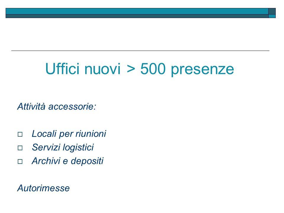 Uffici nuovi > 500 presenze Attività accessorie: Locali per riunioni Servizi logistici Archivi e depositi Autorimesse