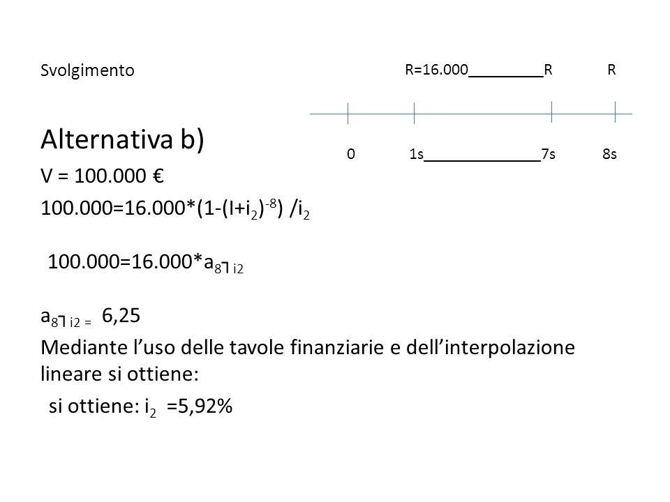 Svolgimento Alternativa b) V = 100.000 100.000=16.000*(1-(I+i 2 ) -8 ) /i 2 100.000=16.000*a 8 i2 a 8 i2 = 6,25 Mediante luso delle tavole finanziarie