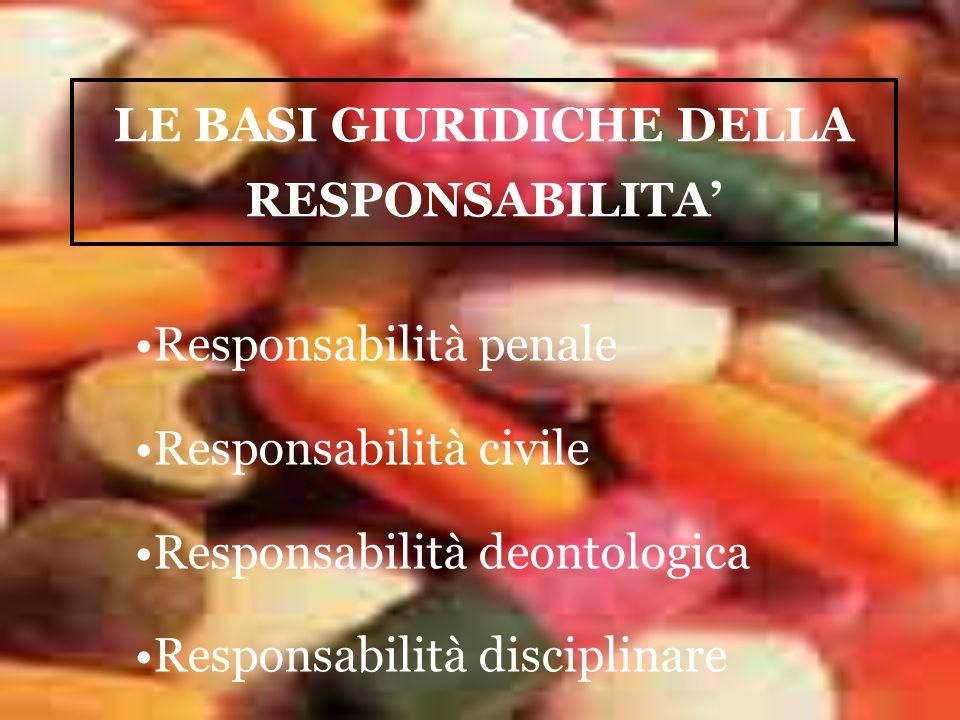 LE BASI GIURIDICHE DELLA RESPONSABILITA Responsabilità penale Responsabilità civile Responsabilità deontologica Responsabilità disciplinare