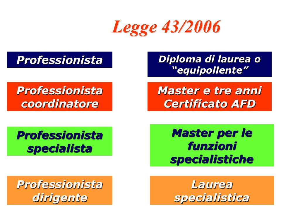 Legge 43/2006 Professionista Professionista coordinatore Professionistaspecialista Professionista dirigente Diploma di laurea o equipollente Master e tre anni Certificato AFD Master per le funzioni specialistiche Laurea specialistica