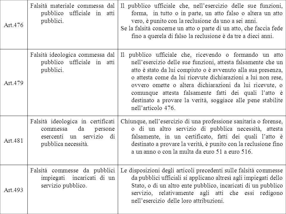Art.476 Falsità materiale commessa dal pubblico ufficiale in atti pubblici. Il pubblico ufficiale che, nellesercizio delle sue funzioni, forma, in tut