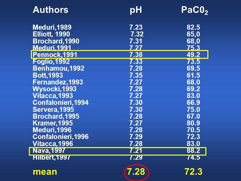 AuthorspH PaC0 2 Meduri,19897.2382.5 Elliott, 1990 7.32 65,0 Brochard,19907.3168,0 Meduri,19917.2775.3 Pennock,19917.3849.2 Foglio,19927.3373.5 Benham