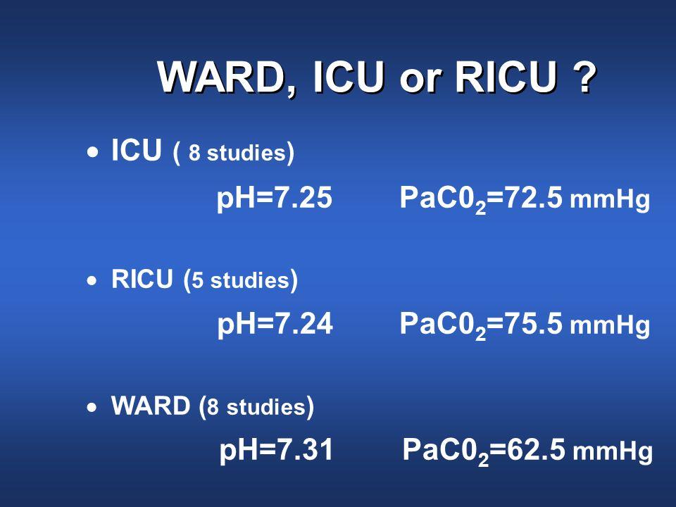 WARD, ICU or RICU ? ICU ( 8 studies ) pH=7.25 PaC0 2 =72.5 mmHg RICU ( 5 studies ) pH=7.24 PaC0 2 =75.5 mmHg WARD ( 8 studies ) pH=7.31 PaC0 2 =62.5 m