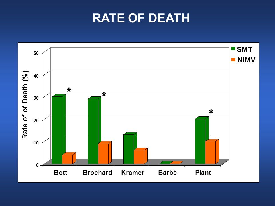 0 10 20 30 40 50 Rate of of Death (%) BottBrochardKramerBarbèPlant * * * RATE OF DEATH SMT NIMV