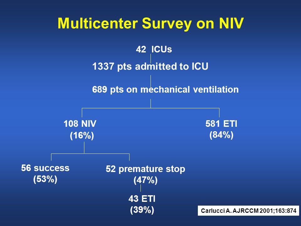 Multicenter Survey on NIV 42 ICUs 1337 pts admitted to ICU 689 pts on mechanical ventilation 108 NIV (16%) 581 ETI (84%) 56 success (53%) 52 premature