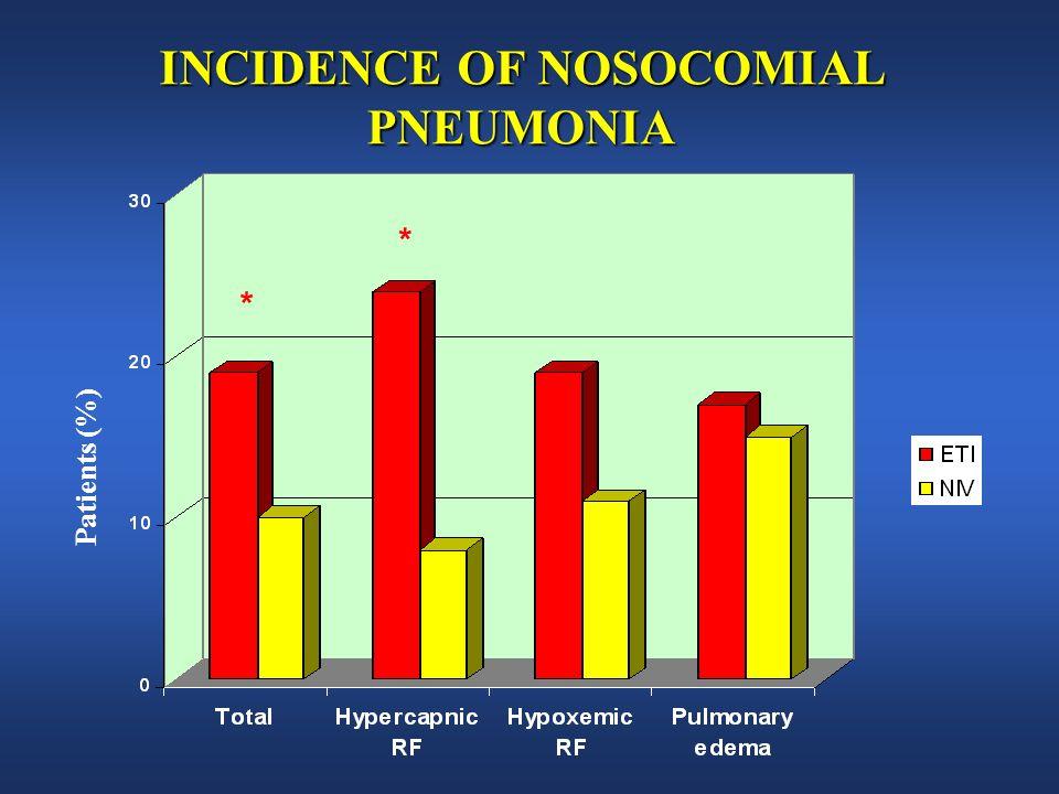 INCIDENCE OF NOSOCOMIAL PNEUMONIA Patients (%) * *