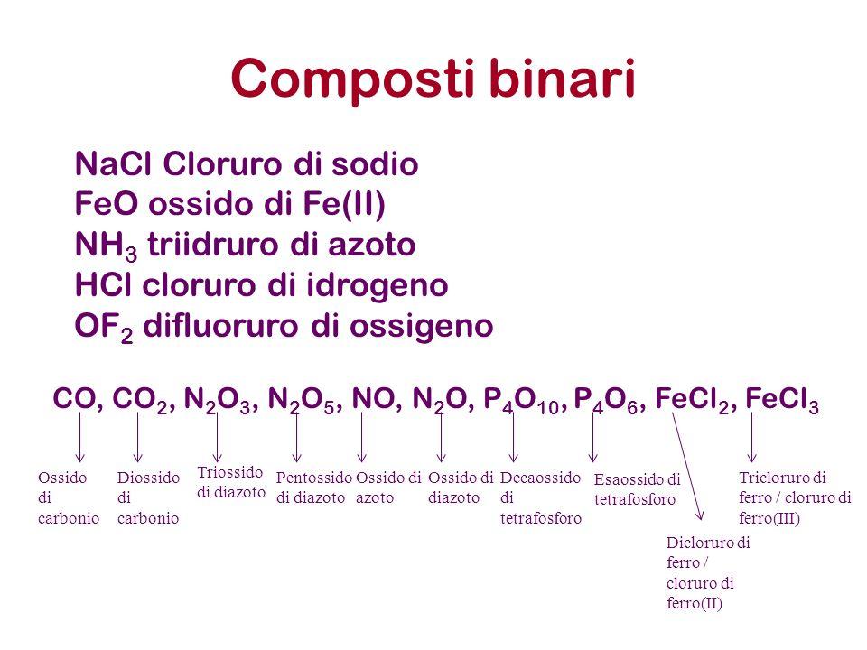 Composti binari CO, CO 2, N 2 O 3, N 2 O 5, NO, N 2 O, P 4 O 10, P 4 O 6, FeCl 2, FeCl 3 NaCl Cloruro di sodio FeO ossido di Fe(II) NH 3 triidruro di azoto HCl cloruro di idrogeno OF 2 difluoruro di ossigeno Ossido di carbonio Diossido di carbonio Triossido di diazoto Pentossido di diazoto Ossido di azoto Ossido di diazoto Decaossido di tetrafosforo Esaossido di tetrafosforo Dicloruro di ferro / cloruro di ferro(II) Tricloruro di ferro / cloruro di ferro(III)