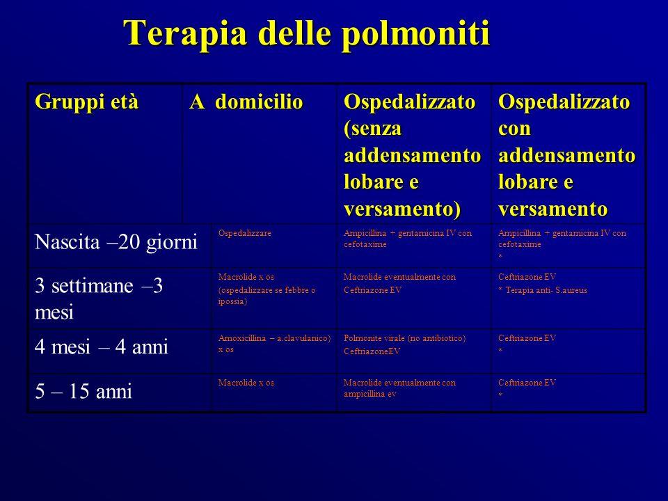 Terapia delle polmoniti Gruppi età A domicilio Ospedalizzato (senza addensamento lobare e versamento) Ospedalizzato con addensamento lobare e versamen