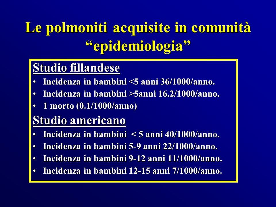 Le polmoniti acquisite in comunità epidemiologia Studio fillandese Incidenza in bambini <5 anni 36/1000/anno.Incidenza in bambini <5 anni 36/1000/anno