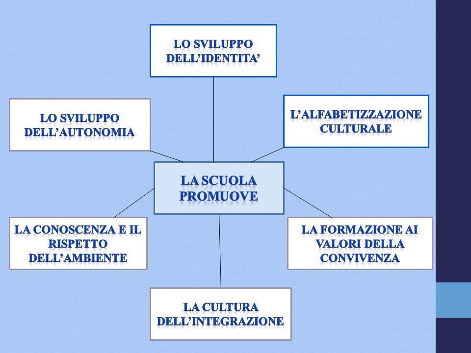 Discipline 27h t.n.1^ 27h t.n.2^ 27h t.n.3^- 4^ 30h t.n.5^ 40 h t.p.3 ^ 40h t.p. 4^ Italiano 665799 Inglese 123333 Storia 222222 Geografia 222222 Citt