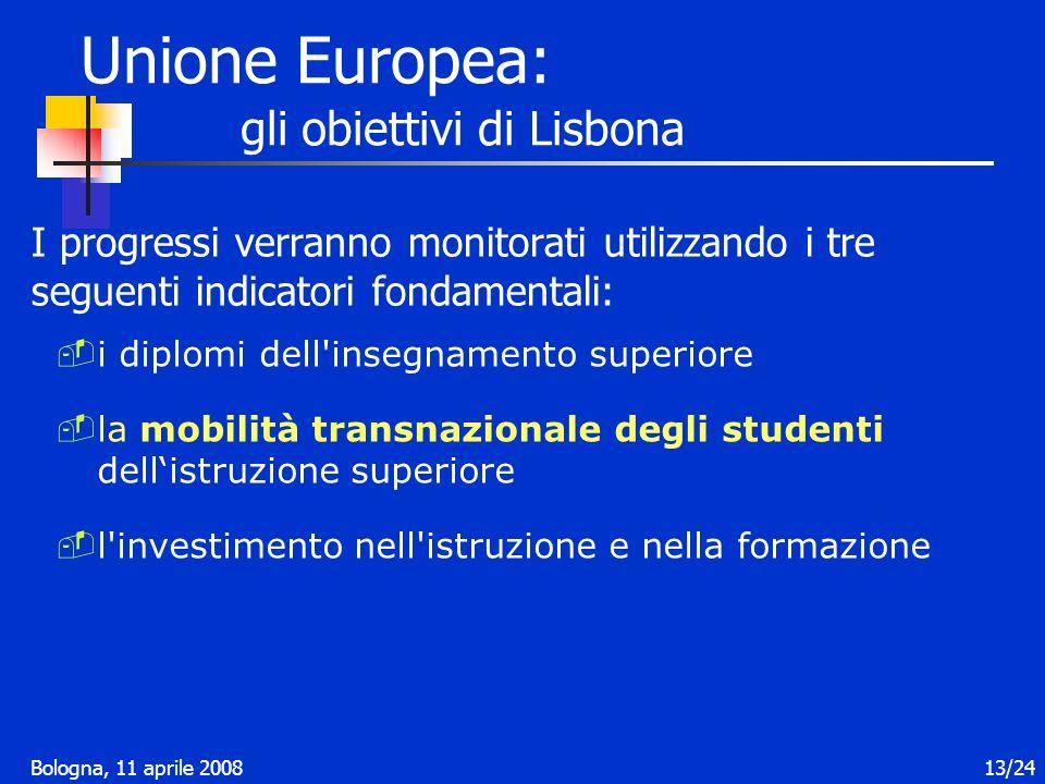 Bologna, 11 aprile 200813/24 I progressi verranno monitorati utilizzando i tre seguenti indicatori fondamentali: Unione Europea: gli obiettivi di Lisbona i diplomi dell insegnamento superiore la mobilità transnazionale degli studenti dellistruzione superiore l investimento nell istruzione e nella formazione