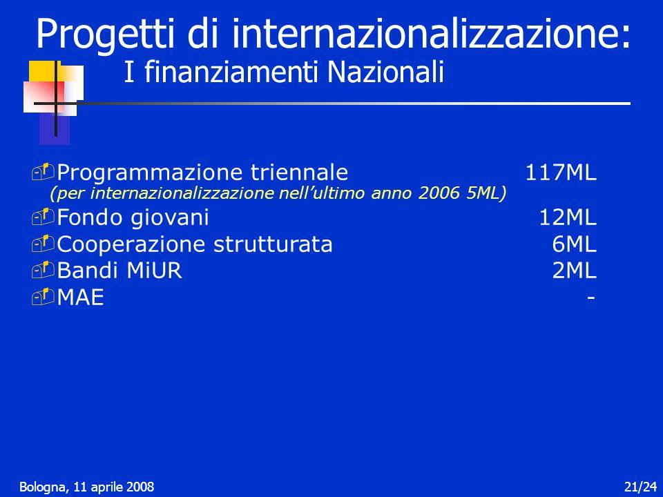 Bologna, 11 aprile 200821/24 Progetti di internazionalizzazione: I finanziamenti Nazionali Programmazione triennale117ML (per internazionalizzazione nellultimo anno 2006 5ML) Fondo giovani12ML Cooperazione strutturata6ML Bandi MiUR2ML MAE-