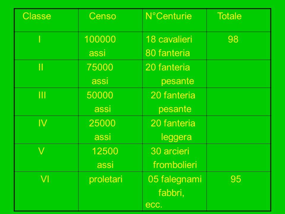 Classe CensoN°Centurie Totale I 100000 assi 18 cavalieri 80 fanteria 98 II 75000 assi 20 fanteria pesante III 50000 assi 20 fanteria pesante IV 25000