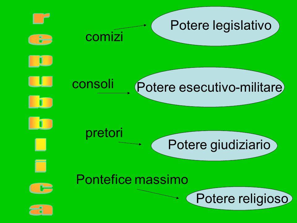 comizi consoli pretori Pontefice massimo Potere legislativo Potere esecutivo-militare Potere giudiziario Potere religioso