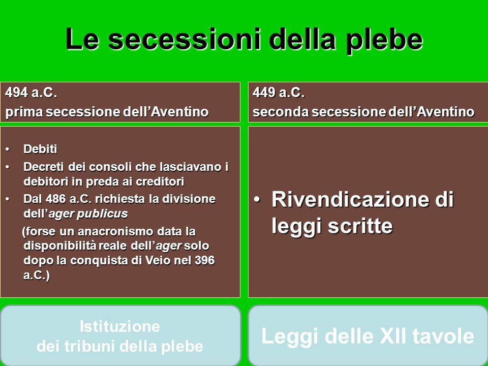 Le secessioni della plebe 494 a.C. prima secessione dellAventino 449 a.C. seconda secessione dellAventino DebitiDebiti Decreti dei consoli che lasciav