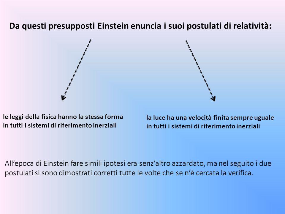 Da questi presupposti Einstein enuncia i suoi postulati di relatività: le leggi della fisica hanno la stessa forma in tutti i sistemi di riferimento i