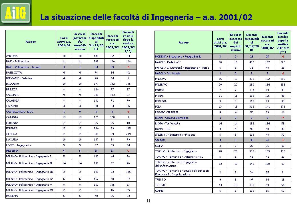 11 La situazione delle facoltà di Ingegneria – a.a. 2001/02